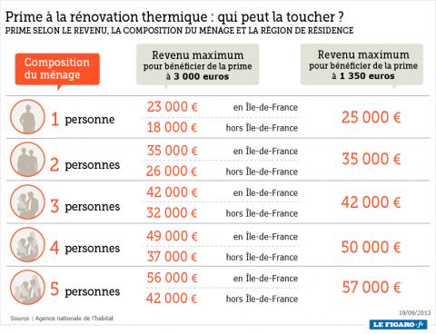Primes renovation thermique 2013