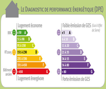 Diagnostic De Performance Nerg Tique Tiquette Nerg Tique